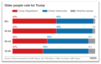 older-people-votes-for-trump